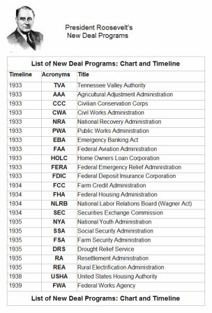 FDR New Deal Programs: Chart and Timeline