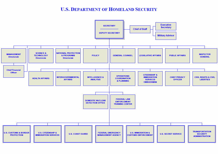 organizational chart of department of homeland security us