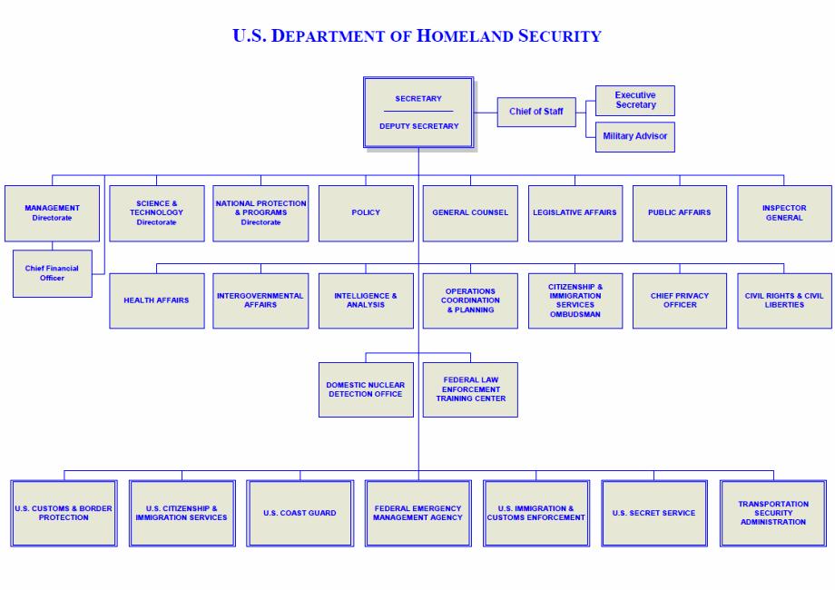 Organizational Chart Of Department Homeland Security